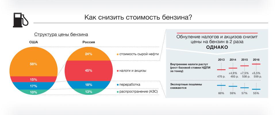 идеи России: транспортный налог в цене бензина 2016 2017 цвета